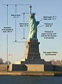 Fun_facts_statue_of_liberty